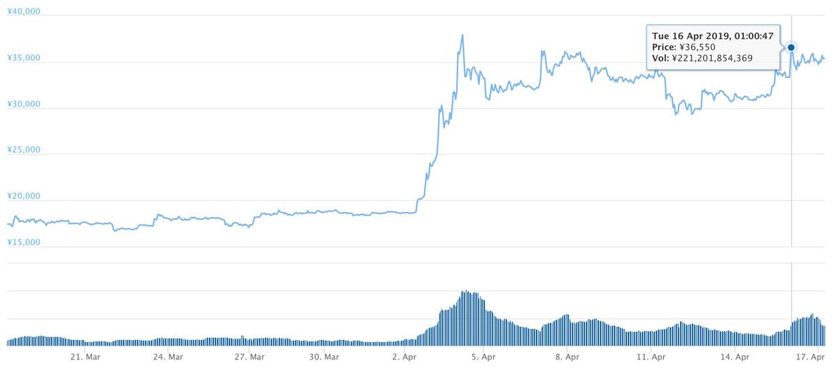2019年3月18日〜2019年4月17日 BCHのチャート(引用:coingecko.com)