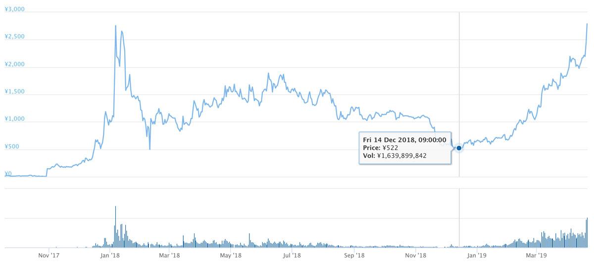 2017年9月16日〜2019年4月20日 BNBのチャート(引用:coingecko.com)