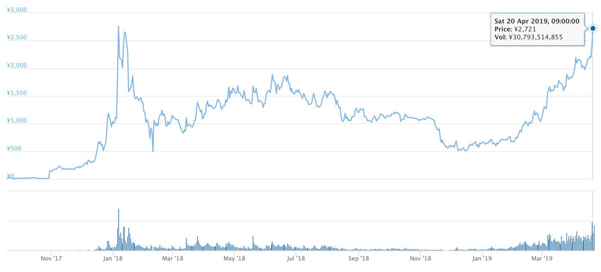 2017年9月16日〜2019年4月21日 BNBのチャート(引用:coingecko.com)