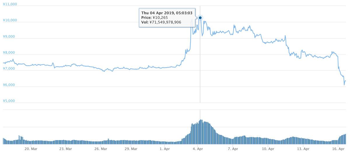 2019年3月17日〜2019年4月16日 BSVのチャート(引用:coingecko.com)