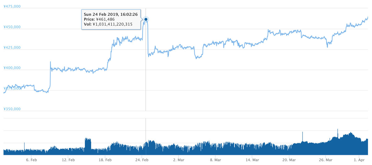 2019年2月1日〜2019年4月2日 BTCのチャート(引用:coingecko.com)