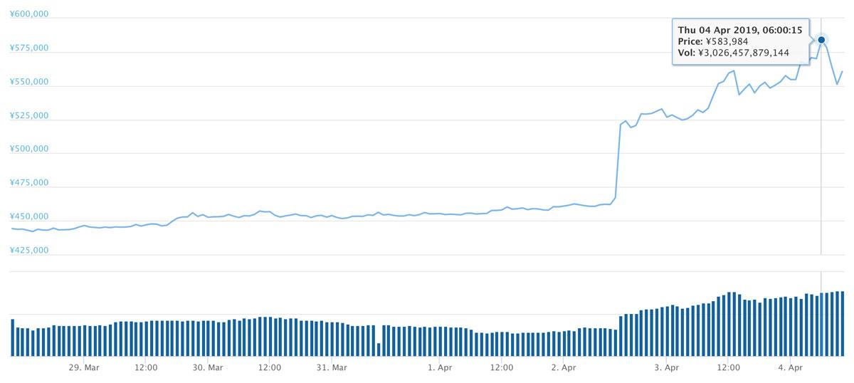 2019年3月28日〜2019年4月4日 BTCのチャート(引用:coingecko.com)
