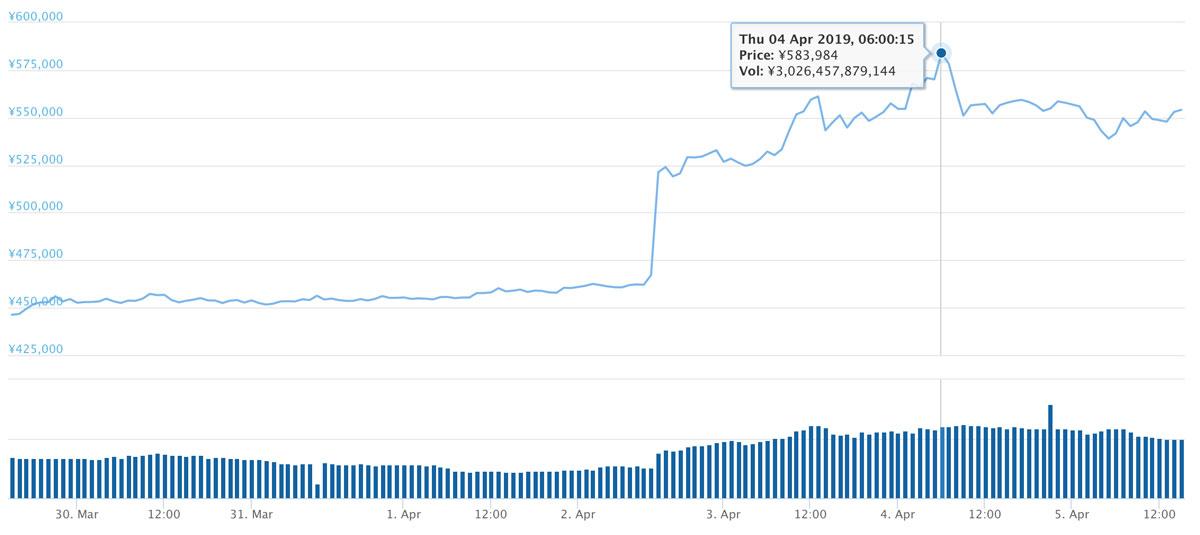 2019年3月29日〜2019年4月5日 BTCのチャート(引用:coingecko.com)