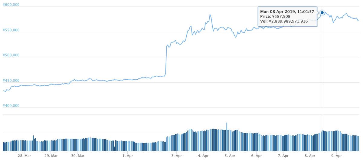 2019年3月26日〜2019年4月9日 BTCのチャート(引用:coingecko.com)