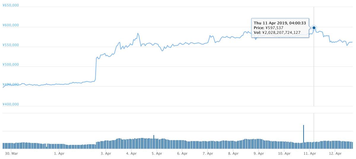2019年3月29日〜2019年4月12日 BTCのチャート(引用:coingecko.com)