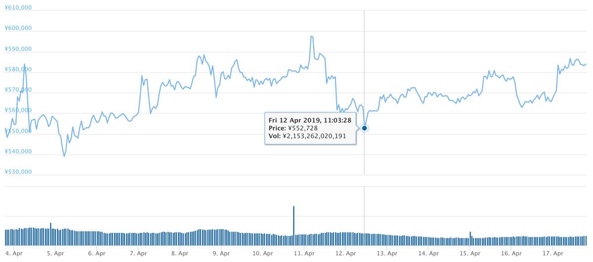 2019年4月3日〜2019年4月17日 BTCのチャート(引用:coingecko.com)