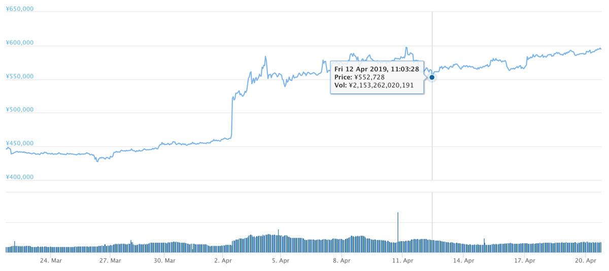 2019年3月21日〜2019年4月20日 BTCのチャート(引用:coingecko.com)