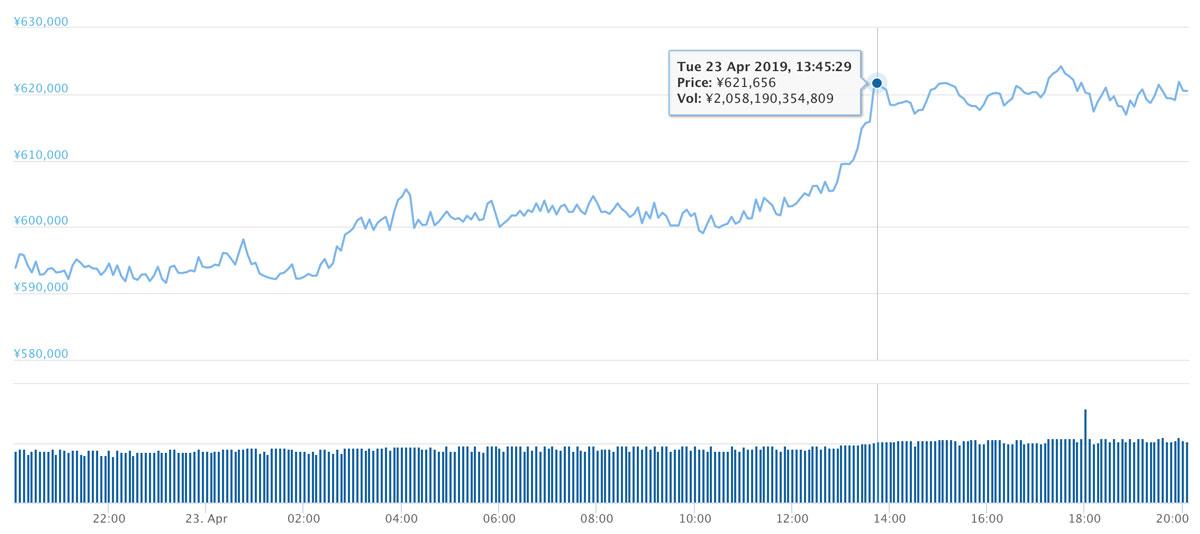 2019年4月23日 BTCのチャート(引用:coingecko.com)