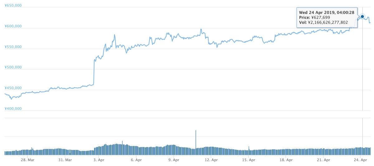 2019年3月25日〜2019年4月24日 BTCのチャート(引用:coingecko.com)