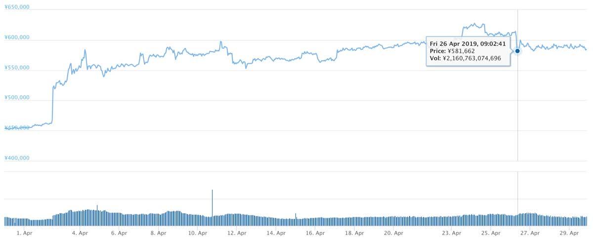2019年3月30日〜2019年4月29日 BTCのチャート(引用:coingecko.com)