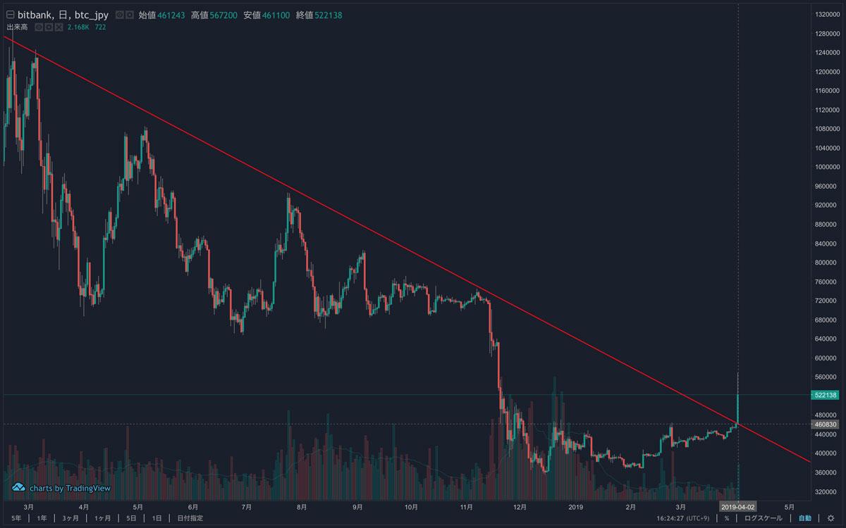 2018年3月〜2019年4月 ビットコインのチャート(画像:bitbank)