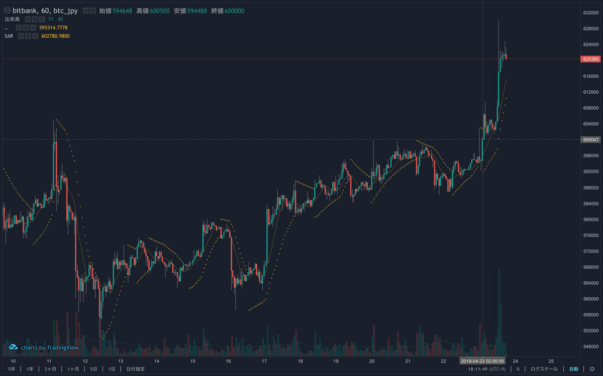 2019年4月23日 ビットコインのチャート(画像:bitbank)
