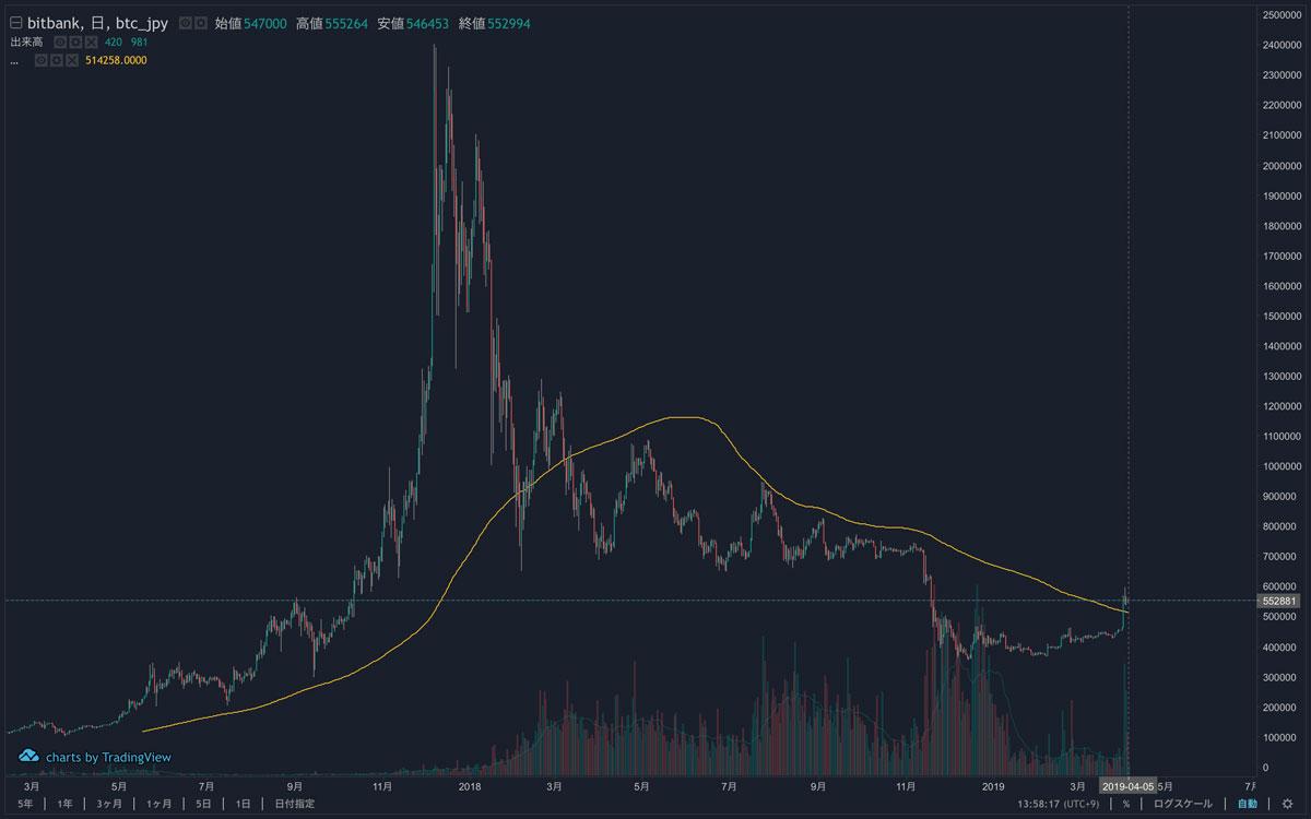 ビットコインは2019年4月2日の価格急騰で「200日移動平均線(黄色ライン)」を上抜け(画像:bitbank)