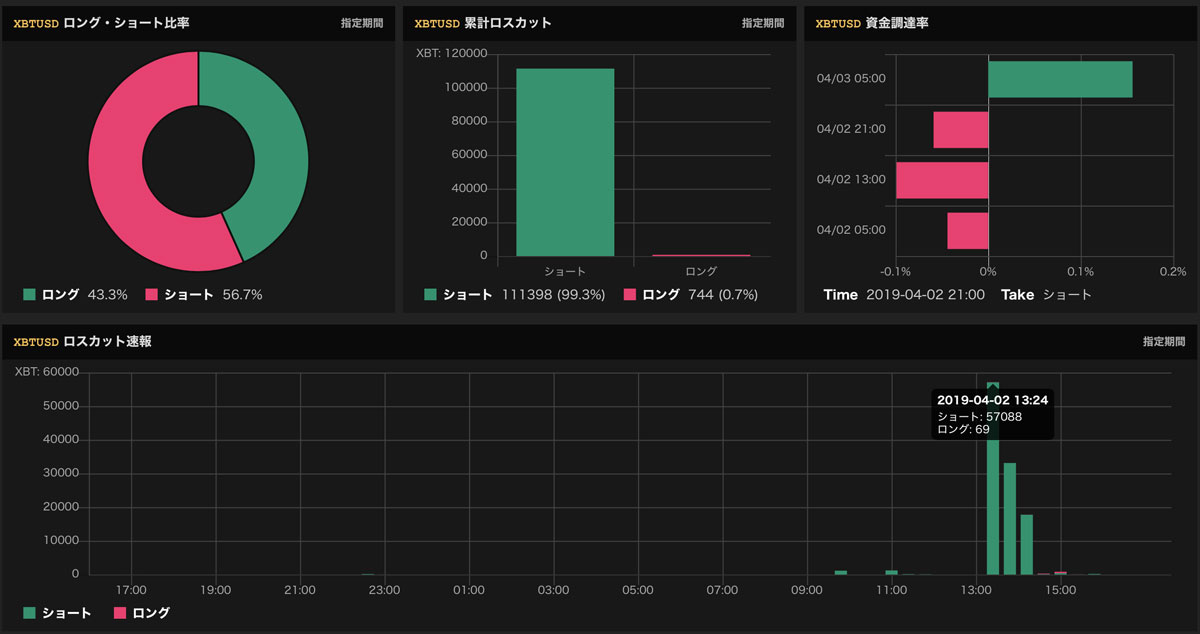 BitMEXで「大量のロスカット」を観測(画像:bullbearanalyzer.com)
