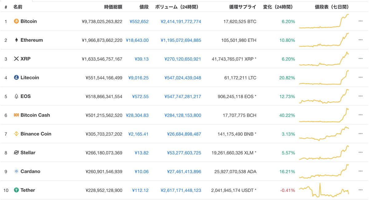 時価総額ランキンTOP10の仮想通貨も引き続き上昇傾向(画像:CoinMarketCap)