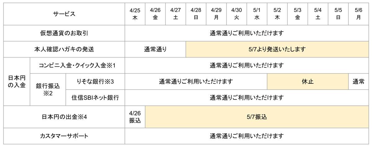 コインチェック:2019年4月27日〜5月6日の営業スケジュール(画像:Coincheck)