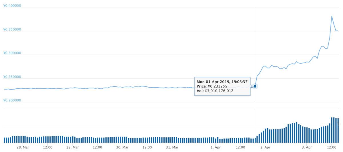 ドージコインの価格は4月1日19:00頃から上昇(画像:coingecko.com)