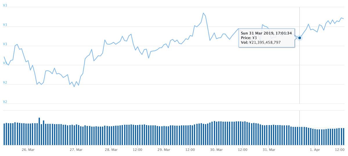 2019年3月25日〜2019年4月1日 TRXのチャート(引用:coingecko.com)