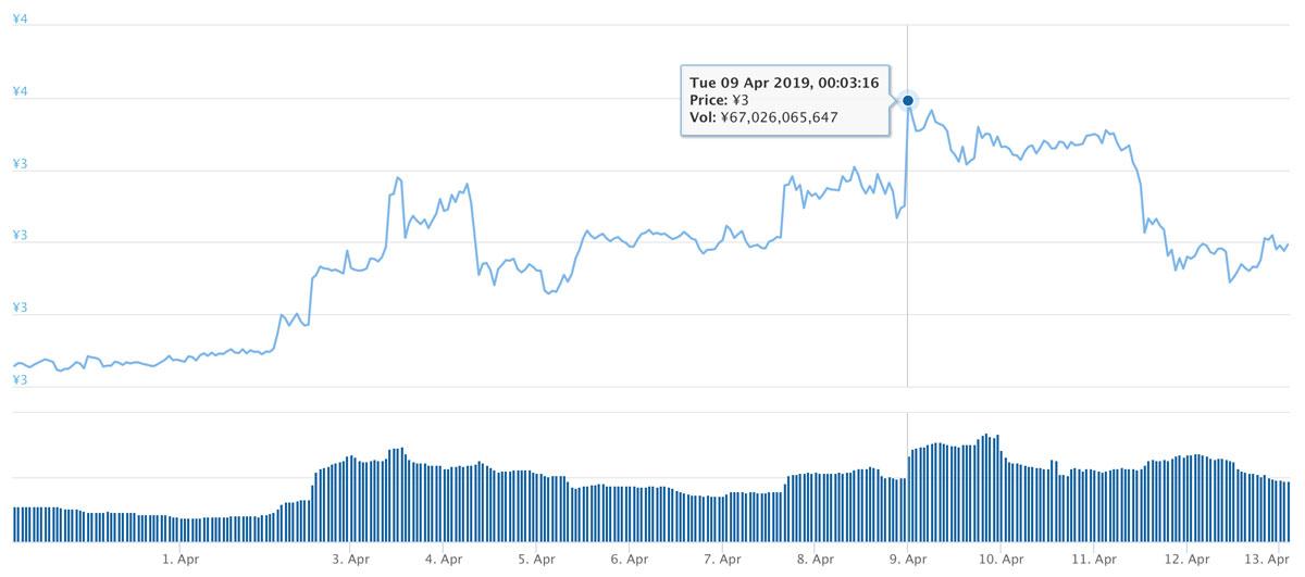 2019年3月30日〜2019年4月13日 TRXのチャート(引用:coingecko.com)