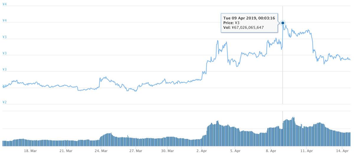 2019年3月15日〜2019年4月14日 TRXのチャート(引用:coingecko.com)