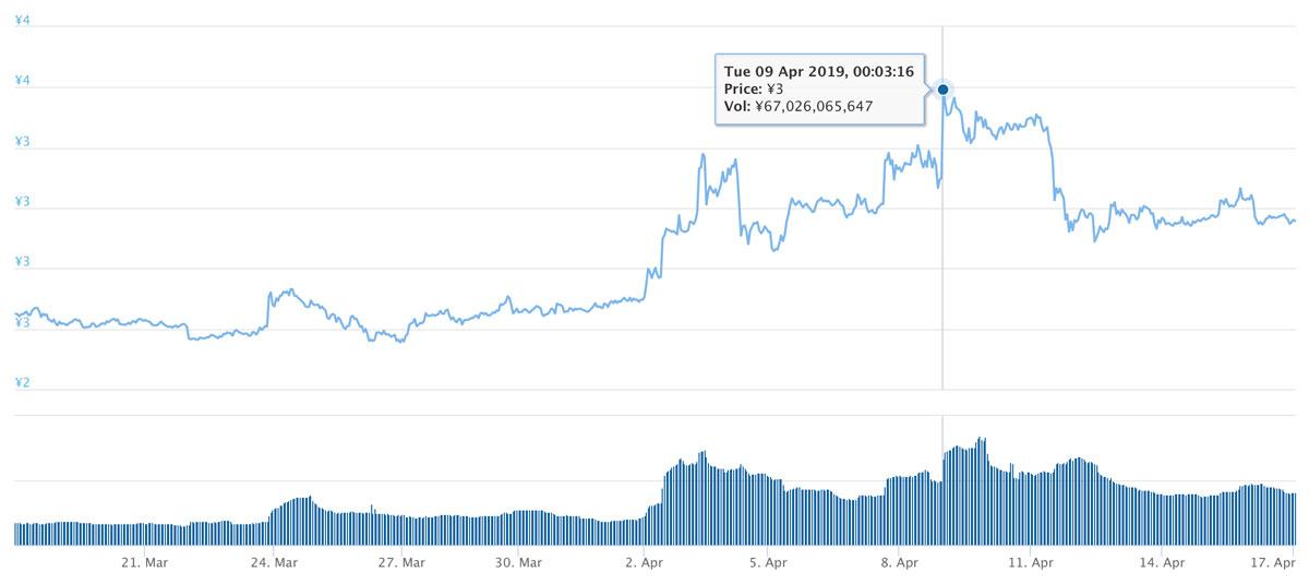 2019年3月18日〜2019年4月17日 TRXのチャート(引用:coingecko.com)