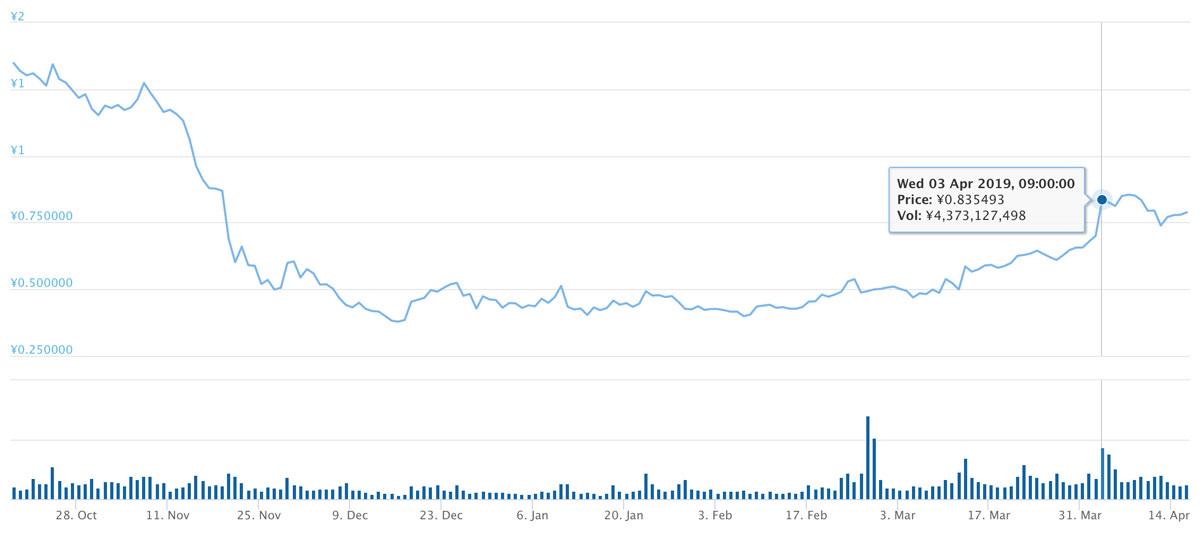 2018年10月18日〜2019年4月15日 VETのチャート(引用:coingecko.com)