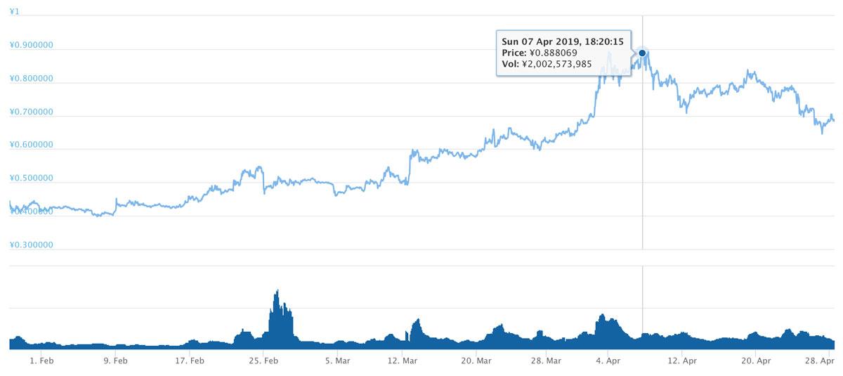 2019年1月28日〜2019年4月28日 VETのチャート(引用:coingecko.com)