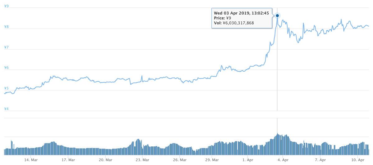 2019年3月11日〜2019年4月10日 XEM価格推移(引用:coingecko.com)