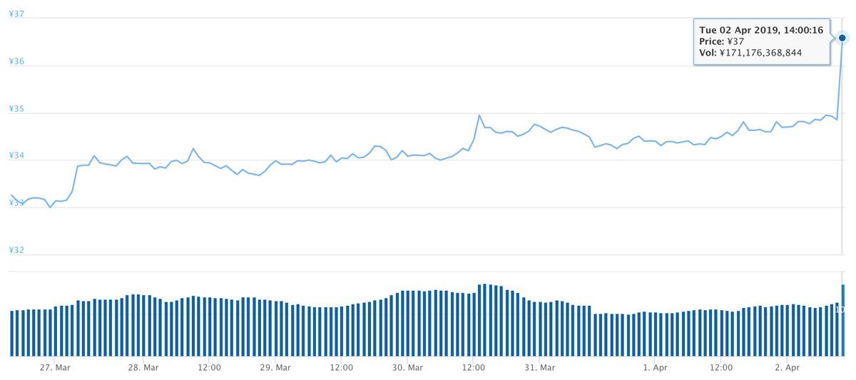 2019年3月26日〜2019年4月2日 XRPのチャート(引用:coingecko.com)