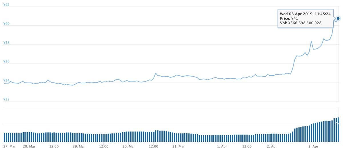 2019年3月27日〜2019年4月3日 XRPのチャート(引用:coingecko.com)