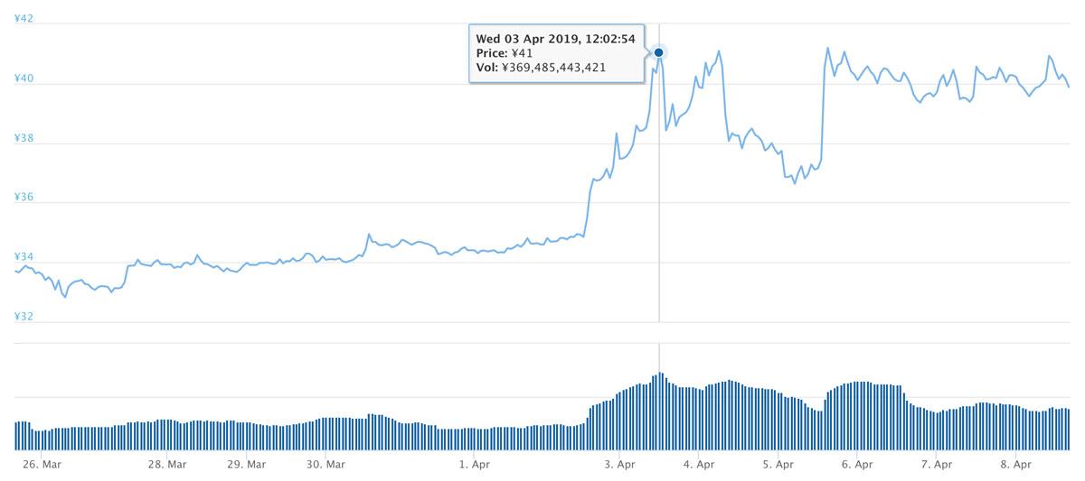 2019年3月25日〜2019年4月8日 XRPのチャート(引用:coingecko.com)
