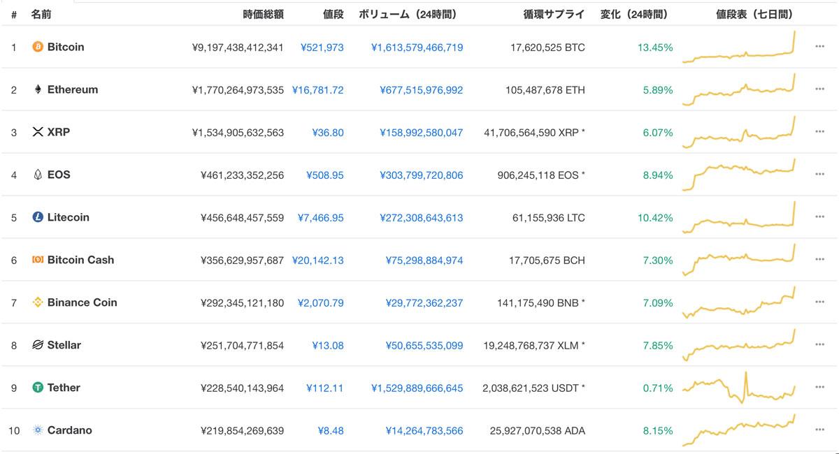 時価総額ランキングTOP10の仮想通貨(画像:coinmarketcap)