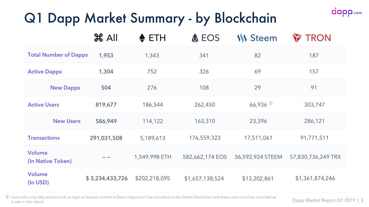 2019年第一四半期DAppsマーケット概要(画像:dapp.com)