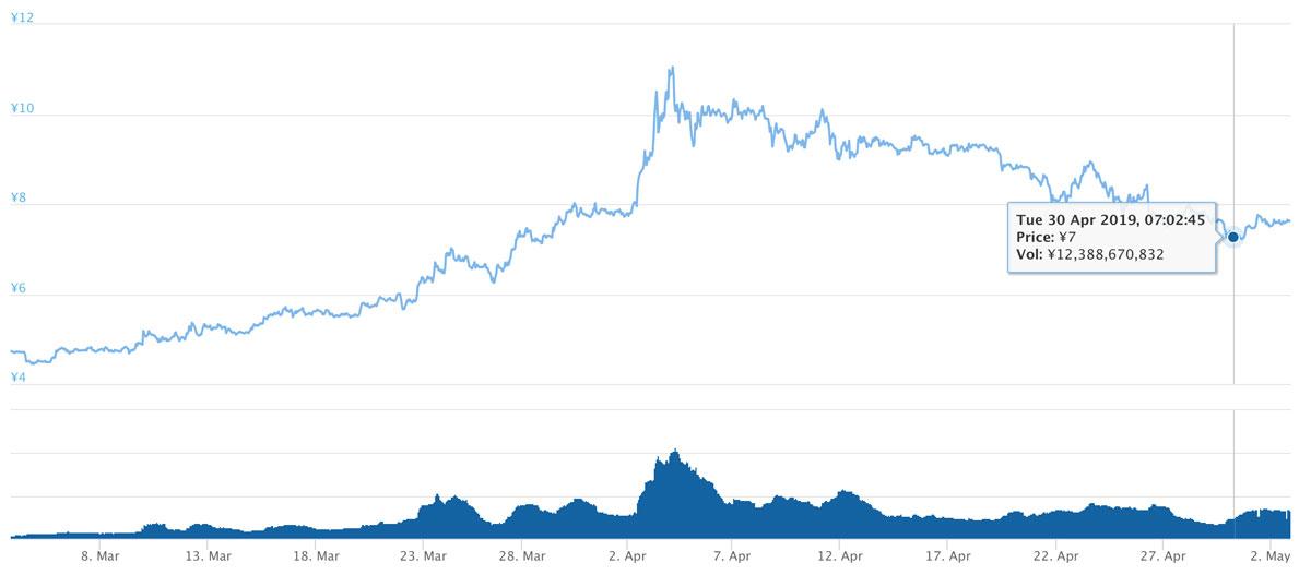 2019年3月3日〜2019年5月2日 ADAのチャート(引用:coingecko.com)