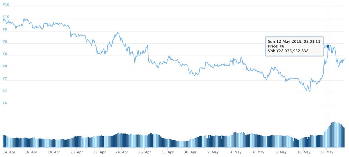 2019年4月13日〜2019年5月13日 ADAのチャート(引用:coingecko.com)