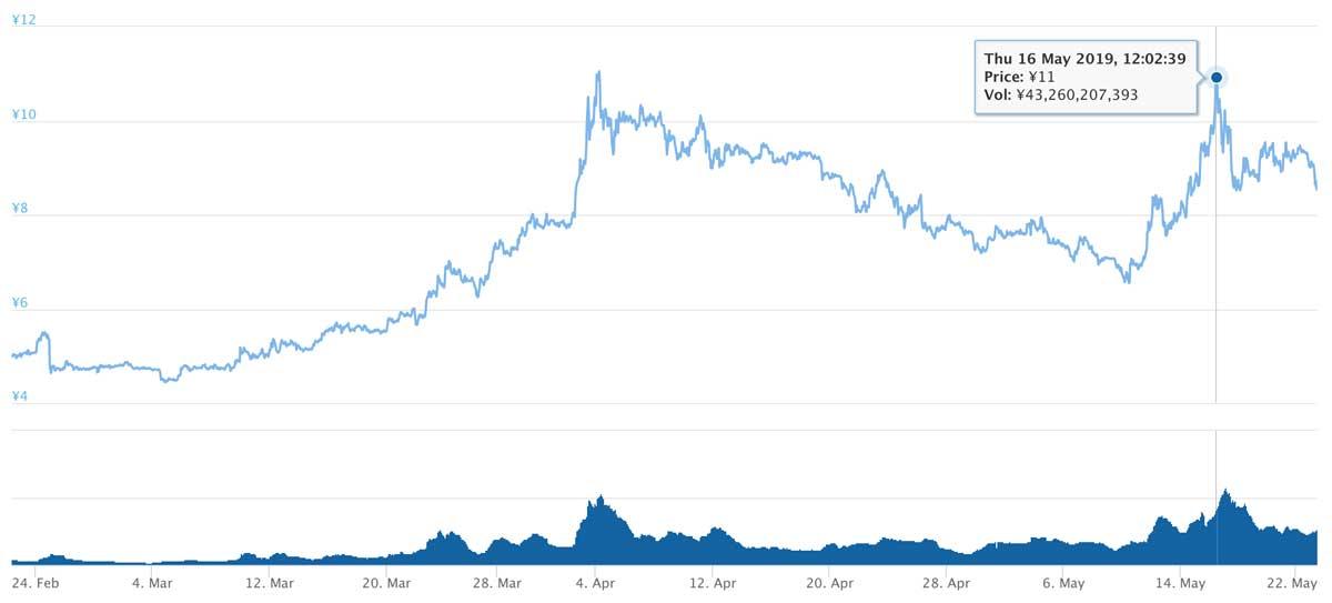 2019年2月22日〜2019年5月23日 ADAのチャート(引用:coingecko.com)