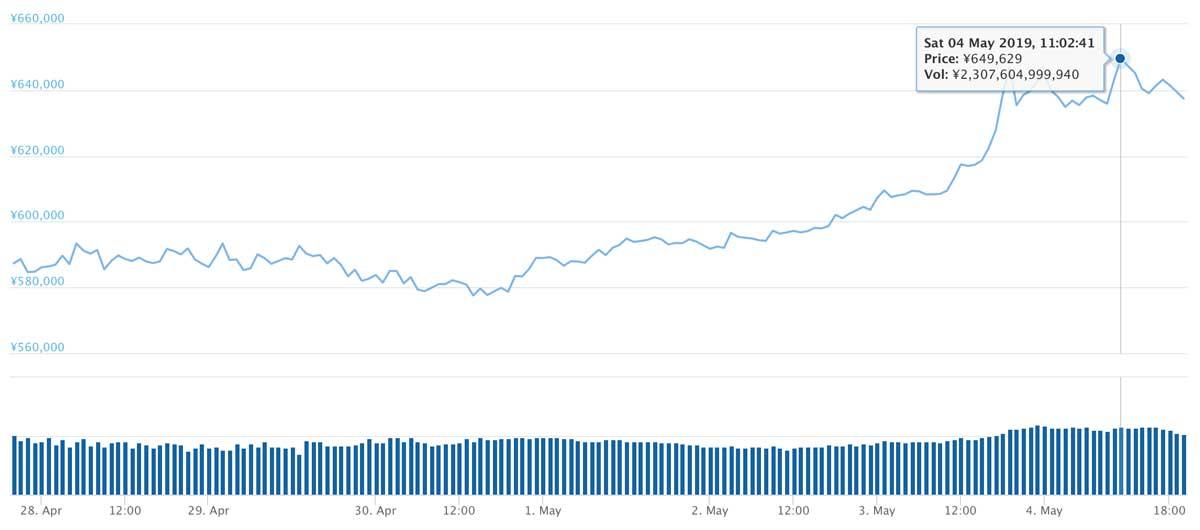 2019年4月27日〜2019年5月4日 BTCのチャート(引用:coingecko.com)