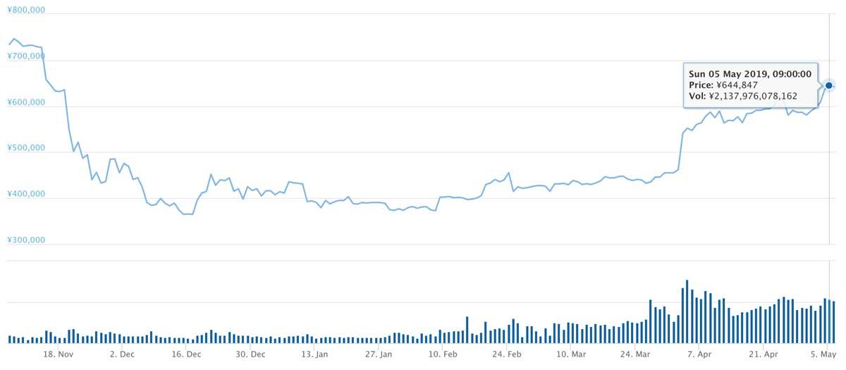 2018年11月7日〜2019年5月5日 BTCのチャート(引用:coingecko.com)