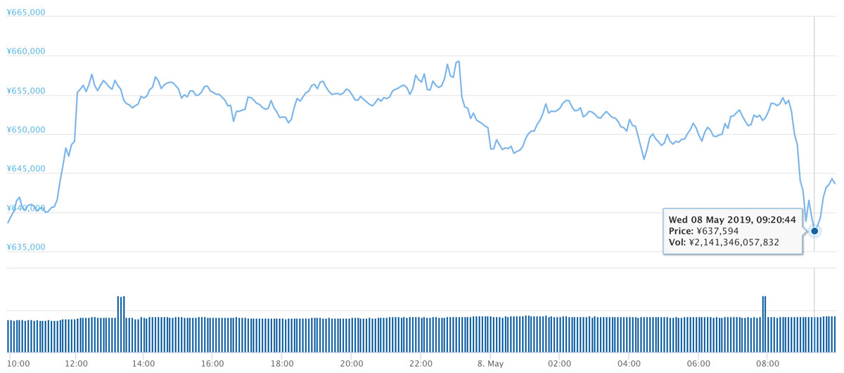 2019年5月7日〜2019年5月8日 BTCのチャート(引用:coingecko.com)