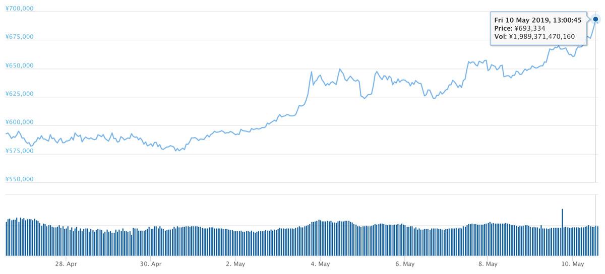 2019年4月27日〜2019年5月10日 BTCのチャート(引用:coingecko.com)