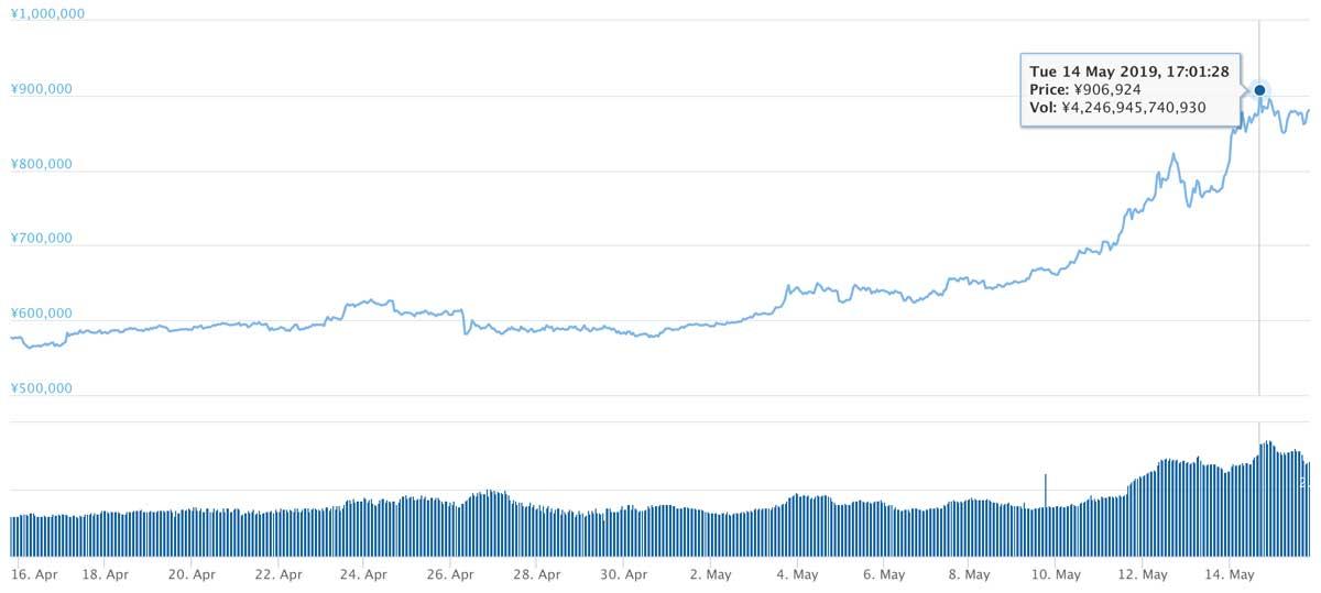 2019年4月15日〜2019年5月15日 BTCのチャート(引用:coingecko.com)