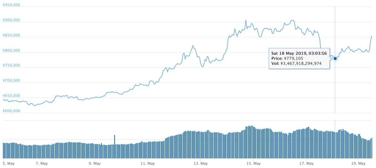 2019年5月5日〜2019年5月19日 BTCのチャート(引用:coingecko.com)
