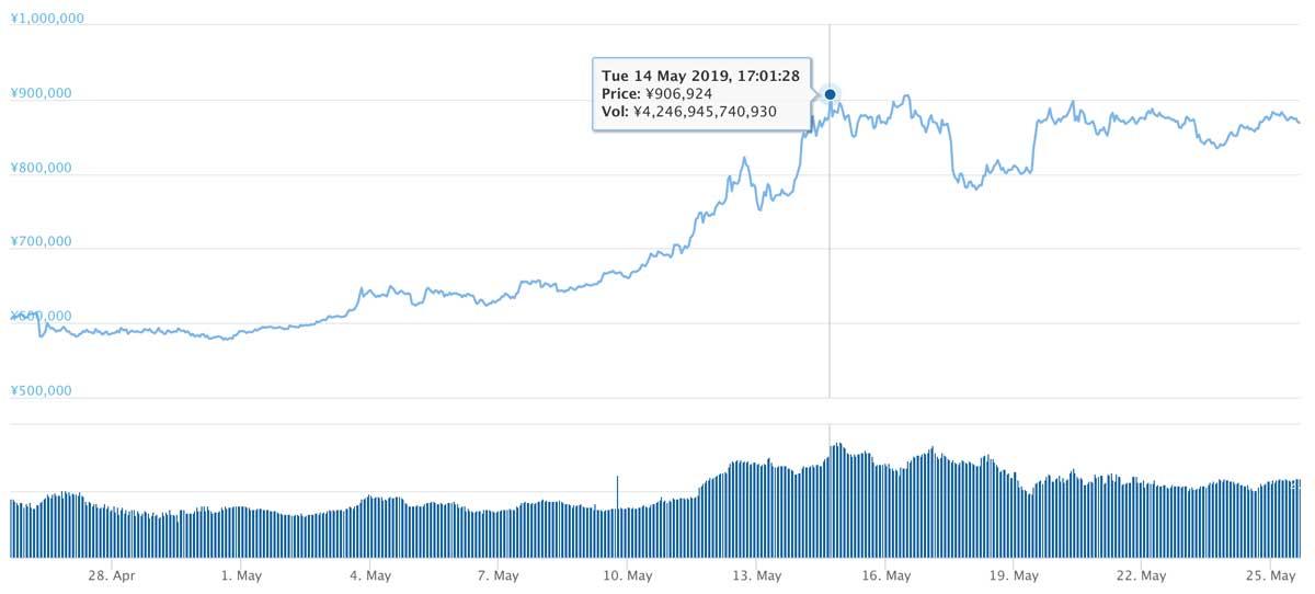 2019年4月25日〜2019年5月25日 BTCのチャート(引用:coingecko.com)