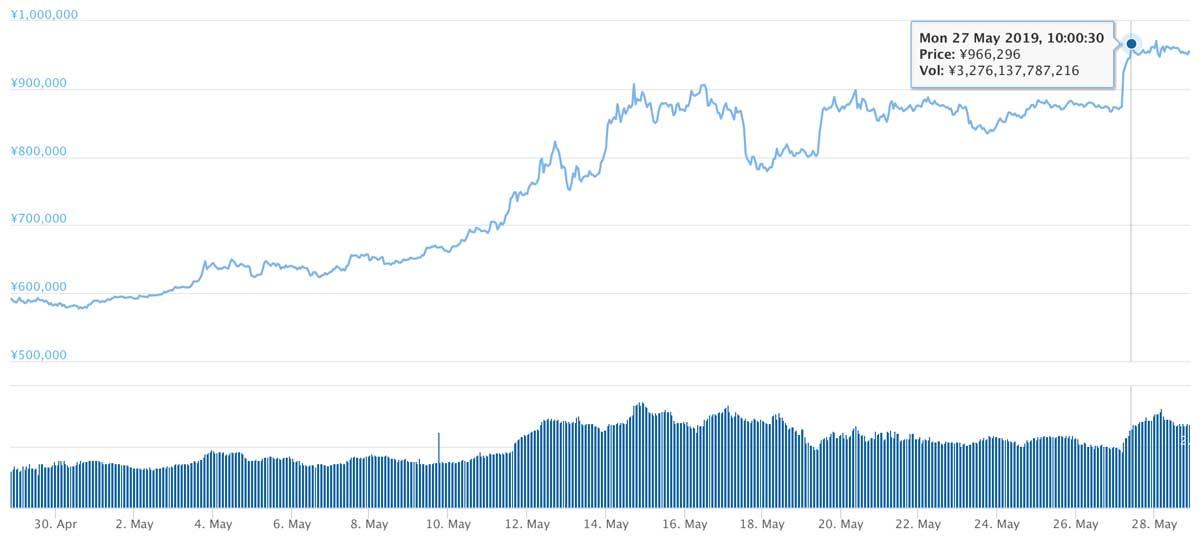 2019年4月28日〜2019年5月28日 BTCのチャート(引用:coingecko.com)