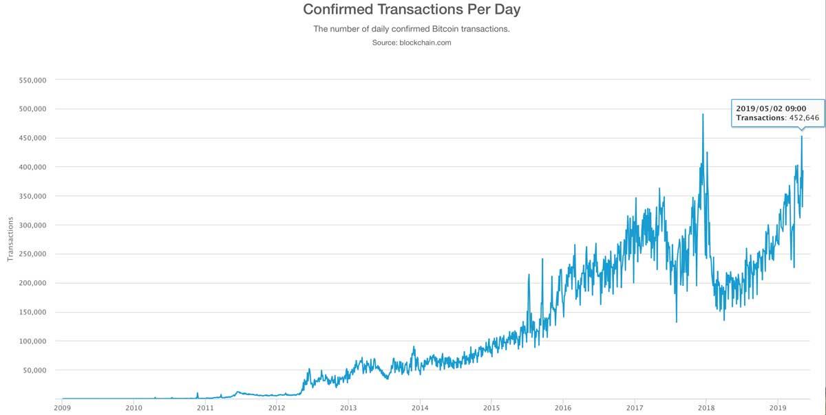 1日あたりの確認済みBTCトランザクション数(画像:blockchain.com)