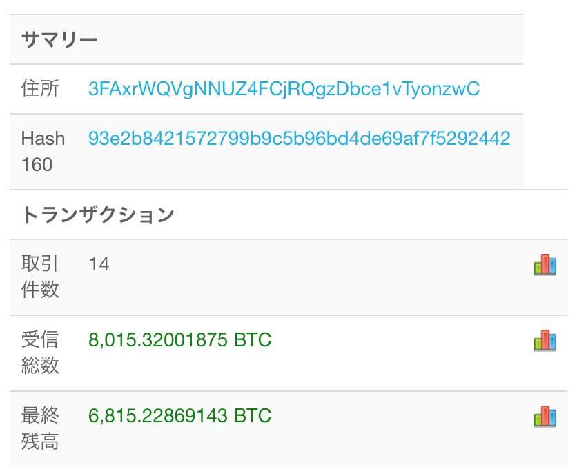 匿名希望のクジラのウォレット情報(画像:blockchain.com)