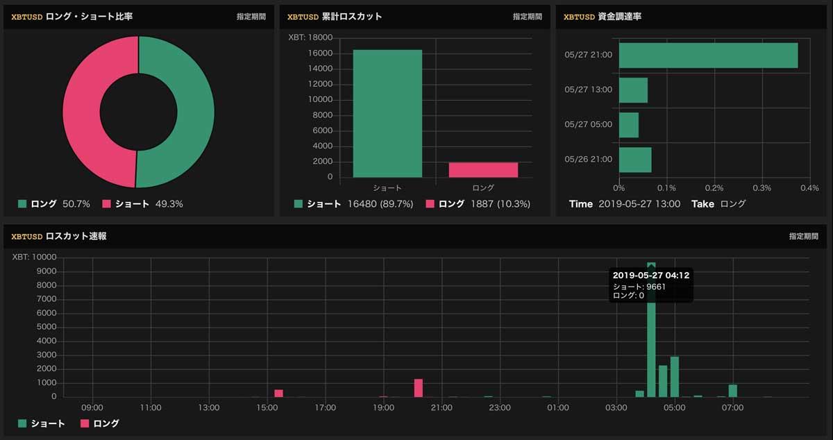 仮想通貨取引所BitMEXでショートポジションのロスカットを確認(画像:bullbearanalyzer.com)