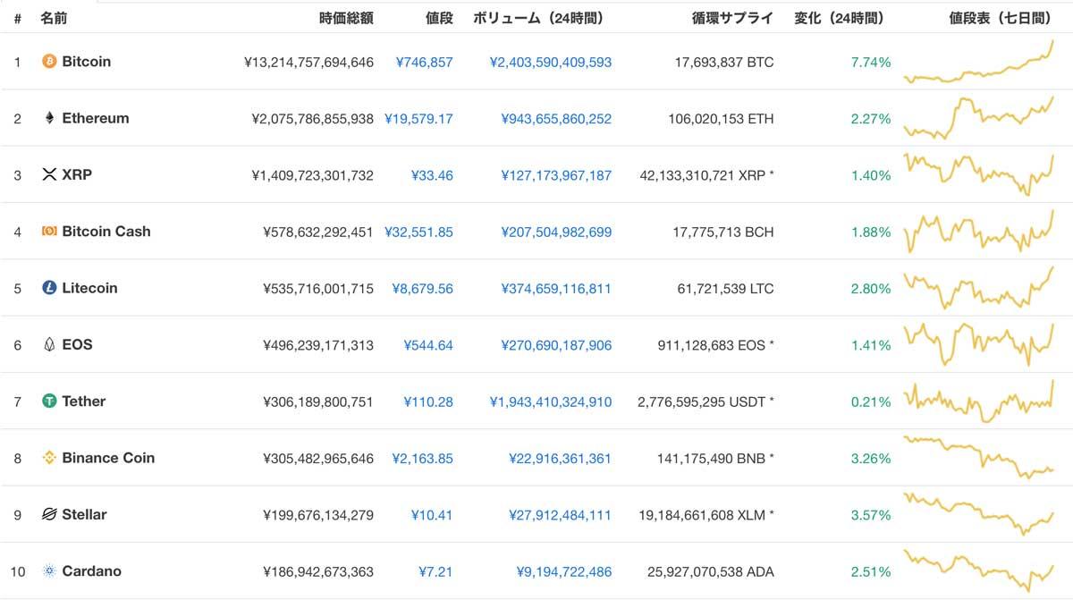 仮想通貨市場は時急速に回復中(画像:CoinMaketCap)