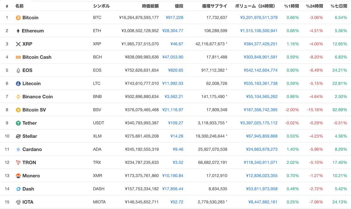 2019年5月31日 仮想通貨時価総額ランキングTOP15(画像:CoinMarketCap)