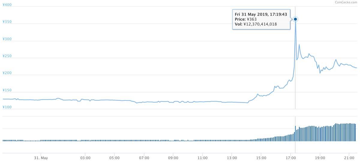 2019年5月30日〜2019年5月31日 MONAのチャート(引用:coingecko.com)